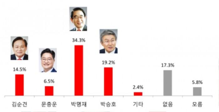 남구한국당적합도.jpg