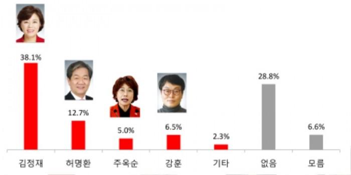 북구한국당적합도.jpg