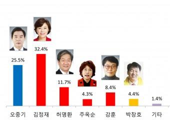【총선풍향계-포항북구】 여‧야 다자구도 김정재 32.4%로 선두, 오중기 25.5%로 맹추격
