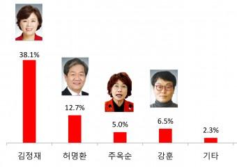 【총선풍향계-포항북구】자유한국당 결승 티켓은 누가 거머쥘 것인가?