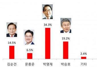 【총선풍향계-포항남‧울릉】자유한국당 결승 티켓은 누가 거머쥘 것인가?